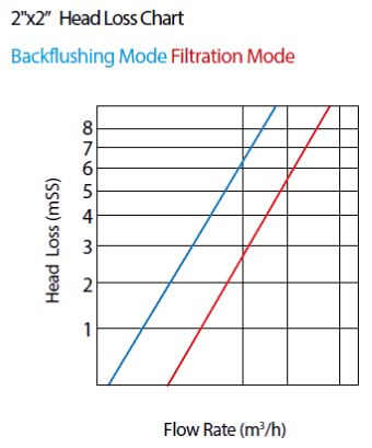 2x2 Back flushing valve Head Loss Chart