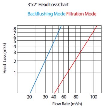 3x2 Back flushing Valve Head Loss Chart